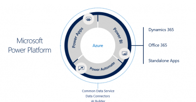 Microsoft Power Platform – Expanding Dynamics 365 CRM